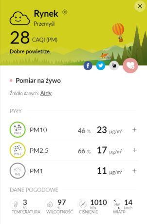 Jakość powietrza w Przemyślu