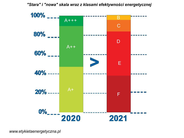 Porównanie klas energetycznych